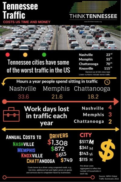 traffic 2017 scorecard - Think Tennessee