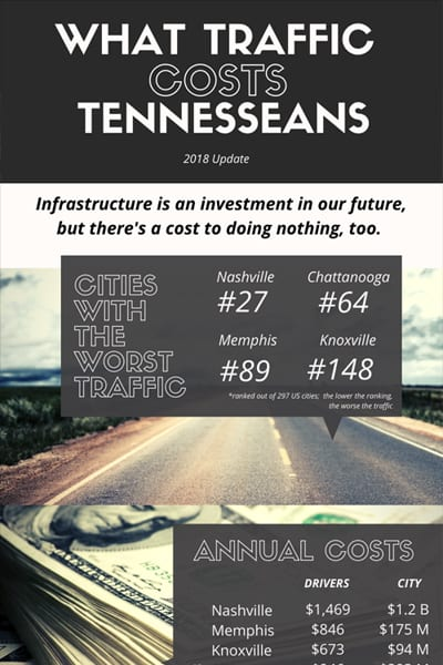 traffic 2018 scorecard - Think Tennessee