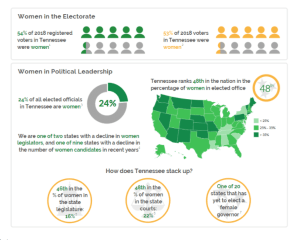 women in the electorate - Think Tennessee