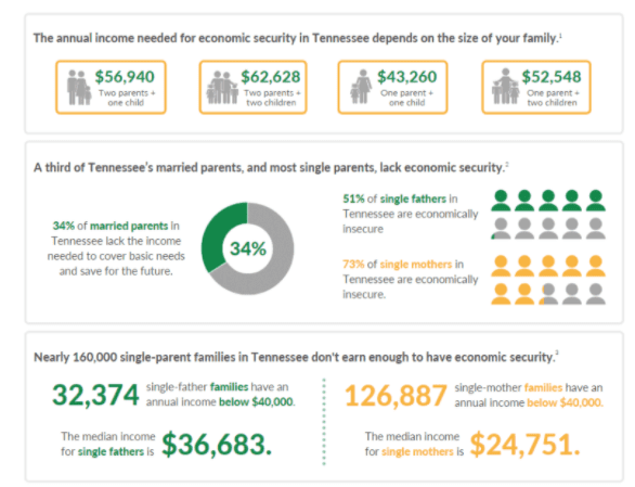working families fact sheet - Think Tennessee
